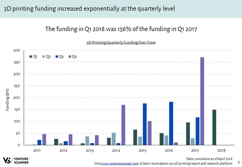 3D Printing Quarterly Funding Over Time