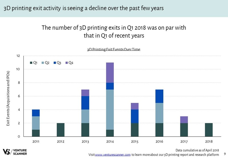3D Printing Exit Events Over Time