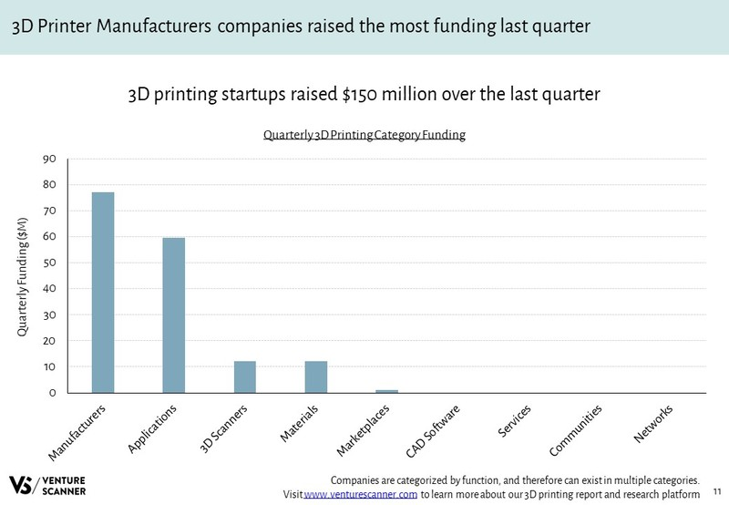 3D Printing Quarterly Category Funding