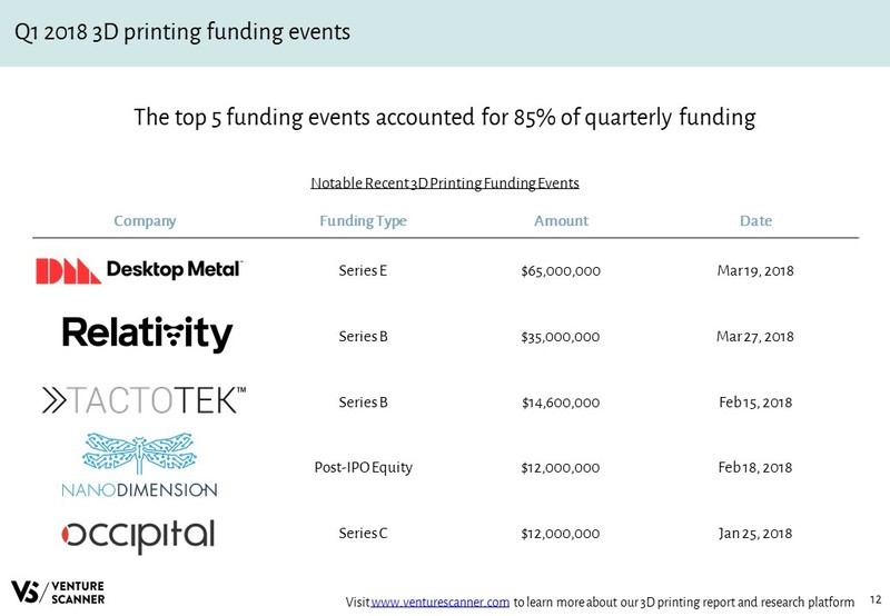 3D Printing Recent Funding Events