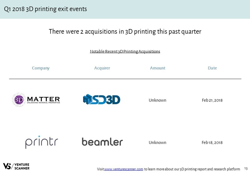 3D Printing Recent Acquisition Events
