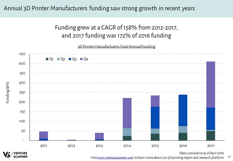 3D Printer Manufacturers Total Annual Funding