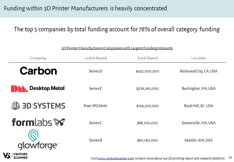 3D Printer Manufacturers Companies with Largest Funding Amounts