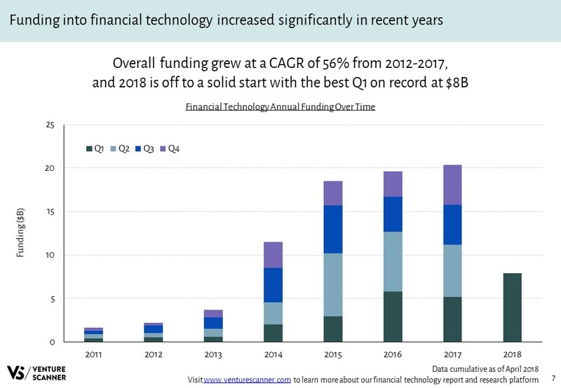 Financial Technology Annual Funding Over Time
