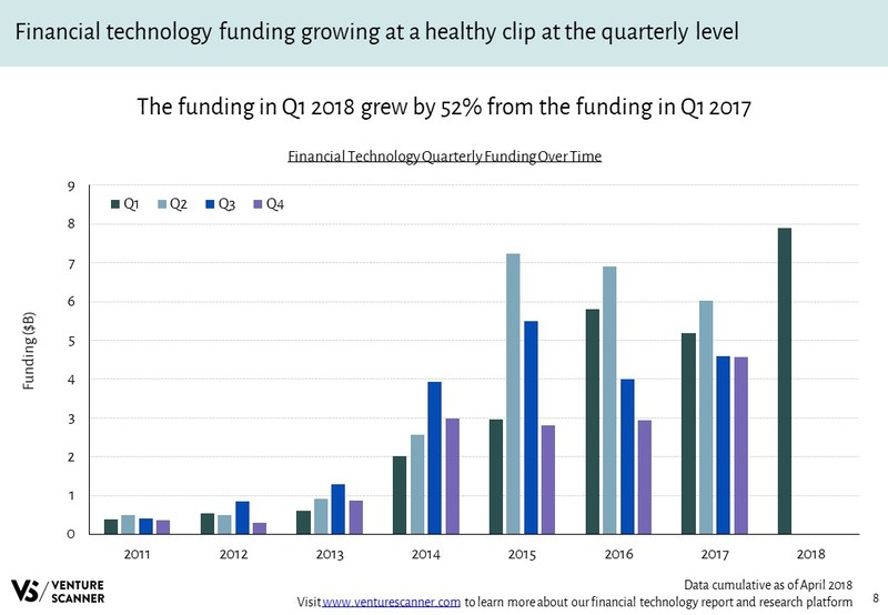 Financial Technology Quarterly Funding Over Time