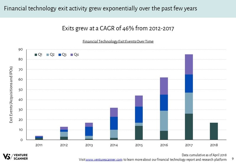 Financial Technology Exit Events Over Time