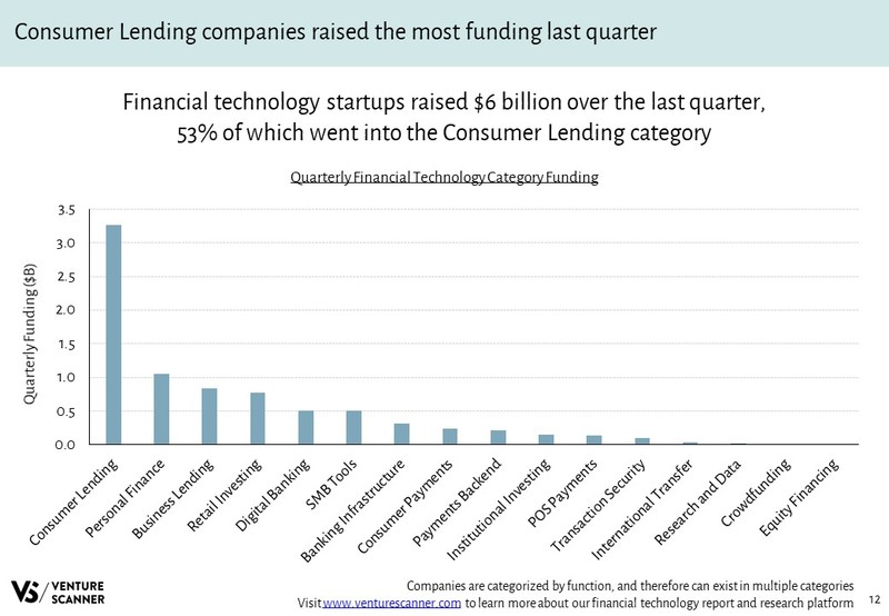 Financial Technology Quarterly Category Funding