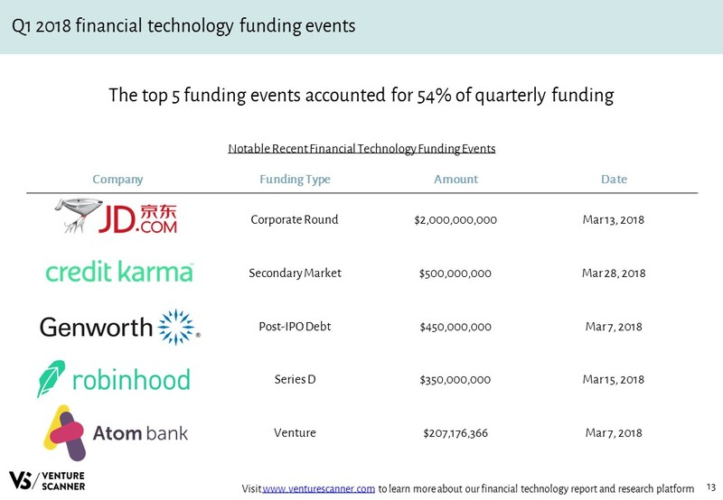 Financial Technology Recent Funding Events