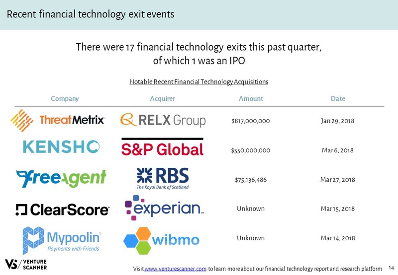 Financial Technology Recent Acquisition Events