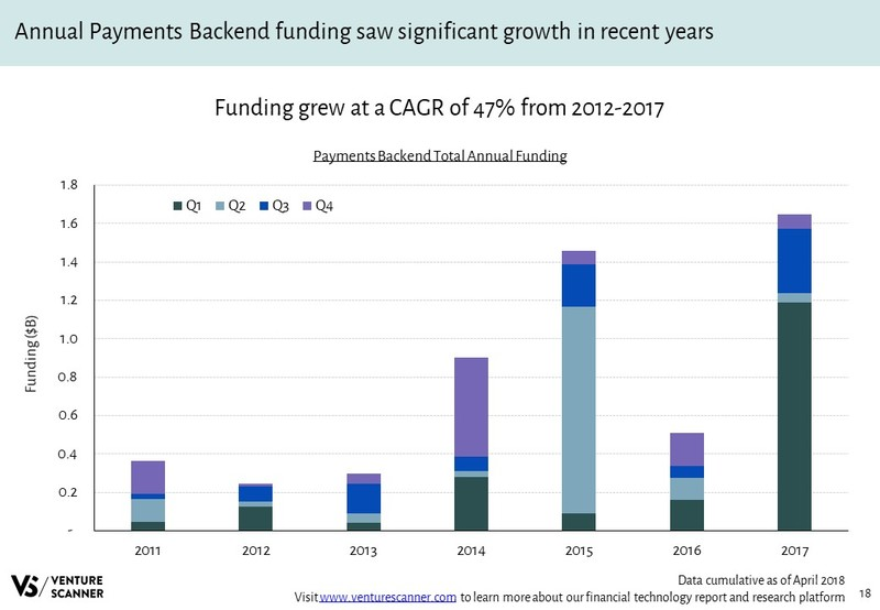 Payments Backend Total Annual Funding