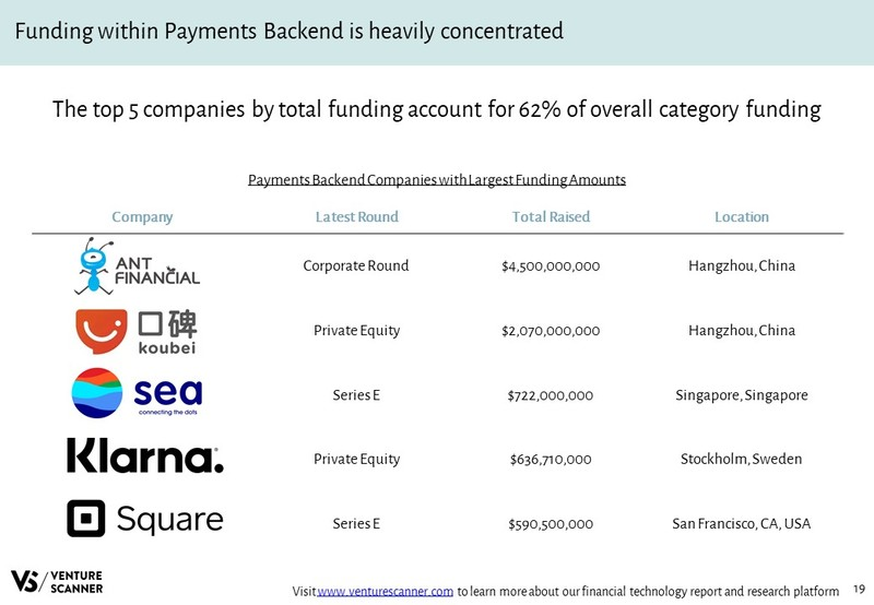 Payments Backend Companies with Largest Funding Amounts