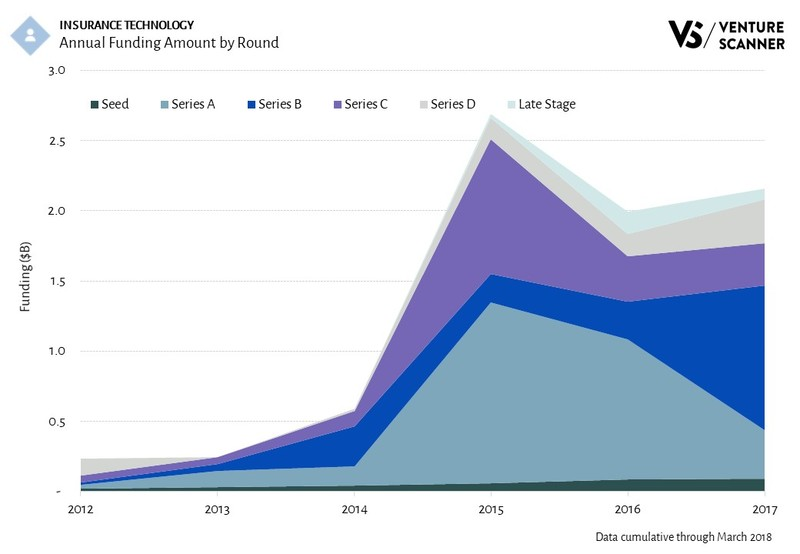 InsurTech Funding Amount by Round