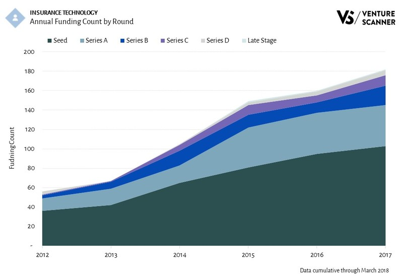 InsurTech Funding Count by Round