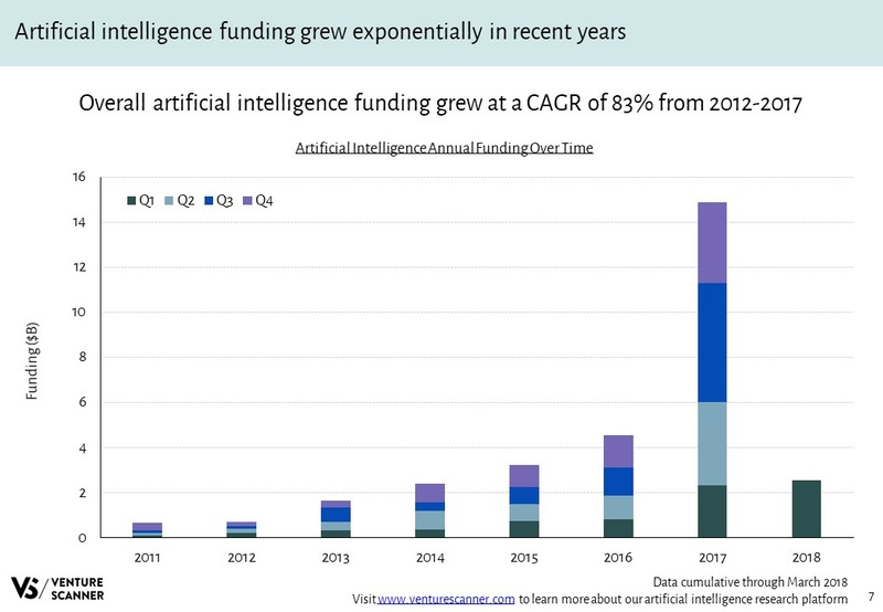 Artificial Intelligence Annual Funding Over Time
