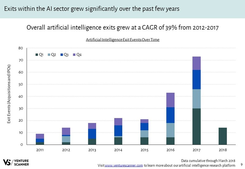 Artificial Intelligence Exit Events Over Time