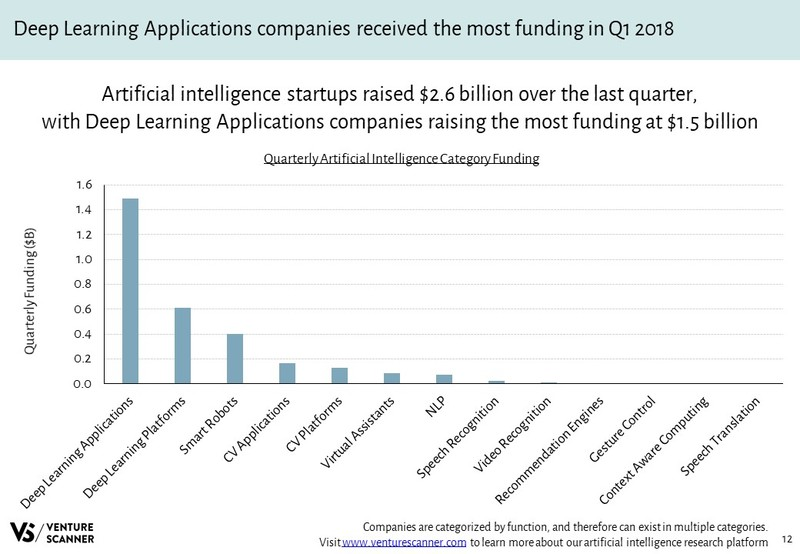 Artificial Intelligence Quarterly Category Funding