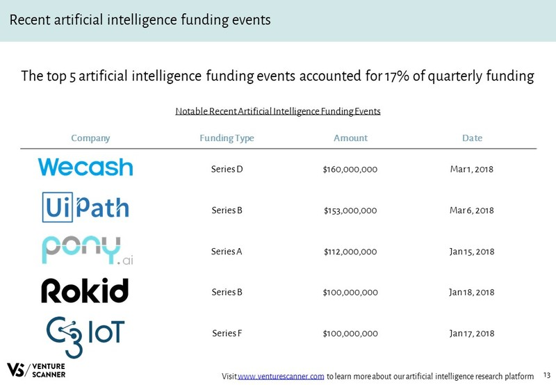 Artificial Intelligence Recent Funding Events