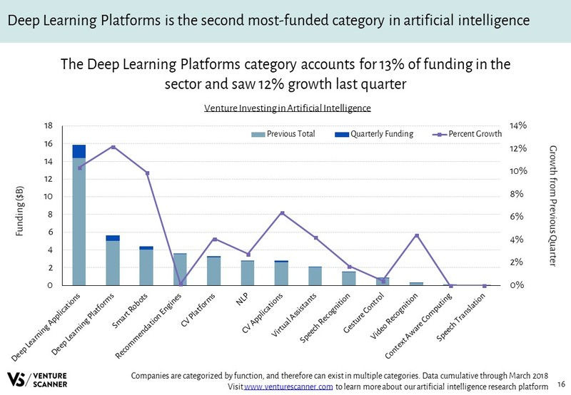 Artificial Intelligence Venture Investing