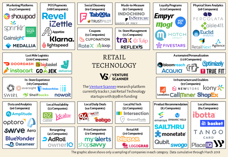 Retail Sector Map