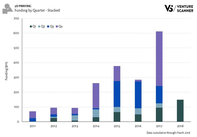 3D Printing Funding by Quarter