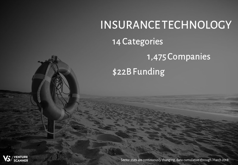 Insurance Technology Splash Slide