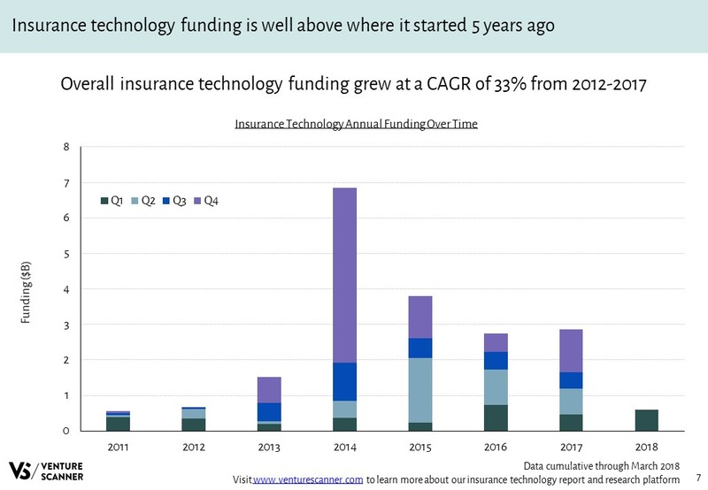Insurance Technology Annual Funding Over Time