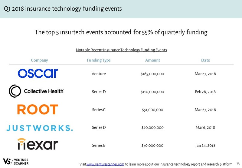 Insurance Technology Recent Funding Events