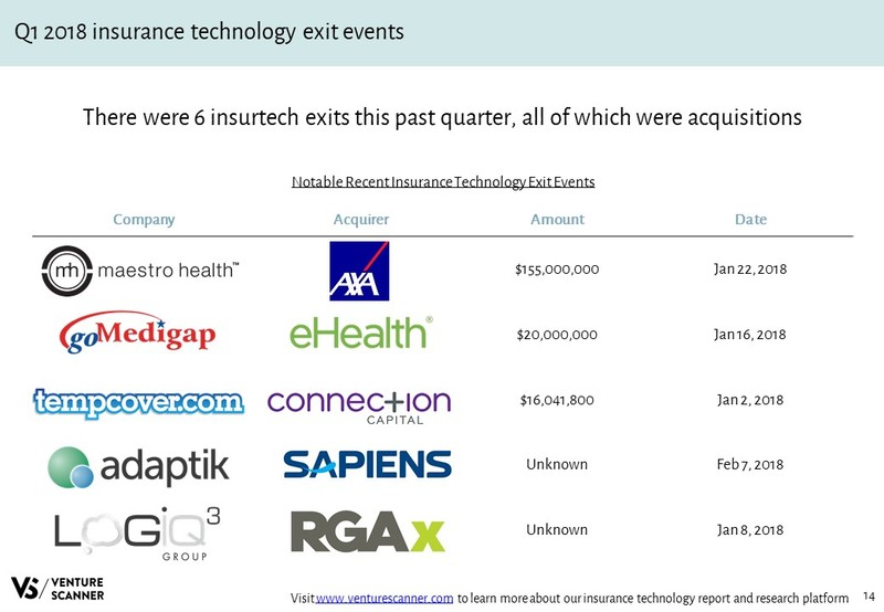 Insurance Technology Recent Acquisition Events