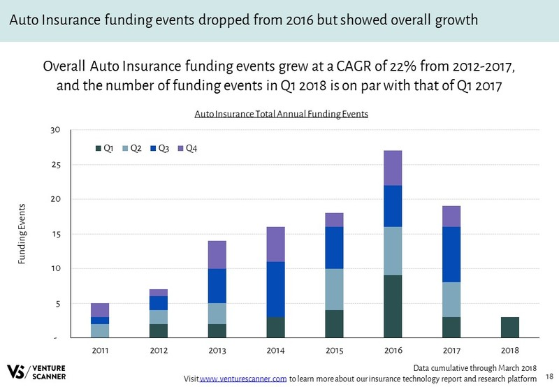 Auto Insurance Annual Funding Events