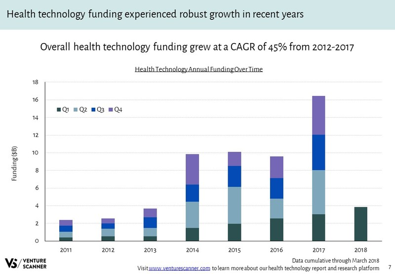 Health Technology Annual Funding Over Time