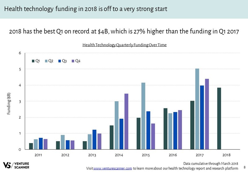 Health Technology Quarterly Funding Over Time