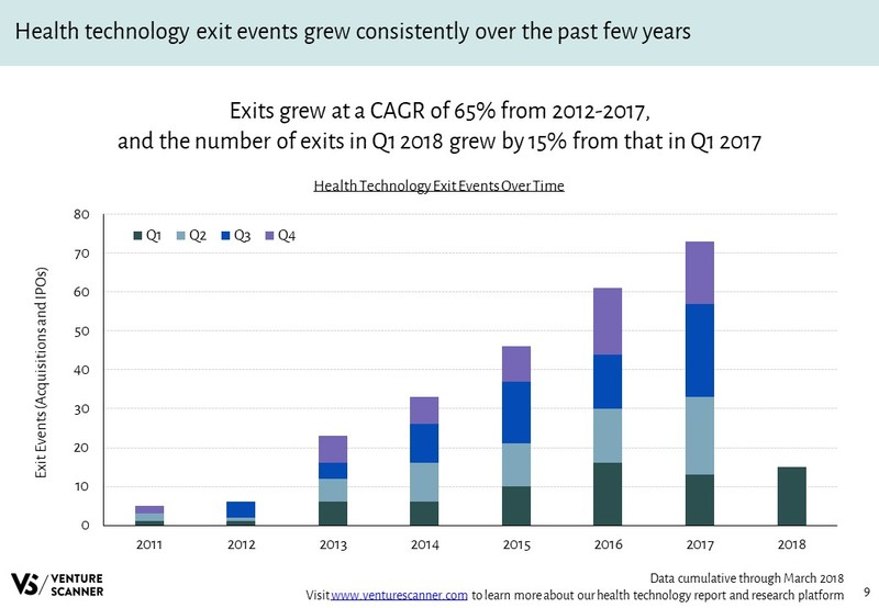 Health Technology Exit Events Over Time