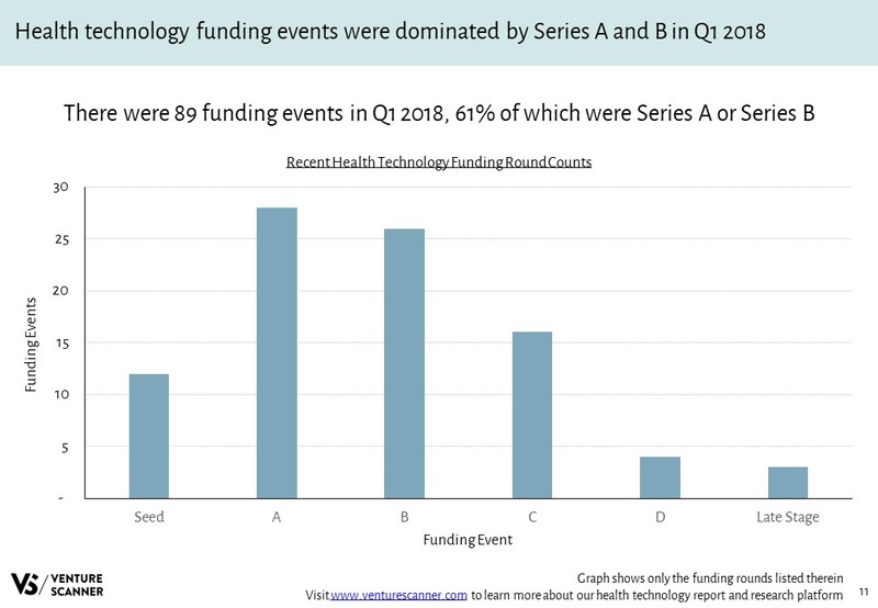 Health Technology Funding Round Counts