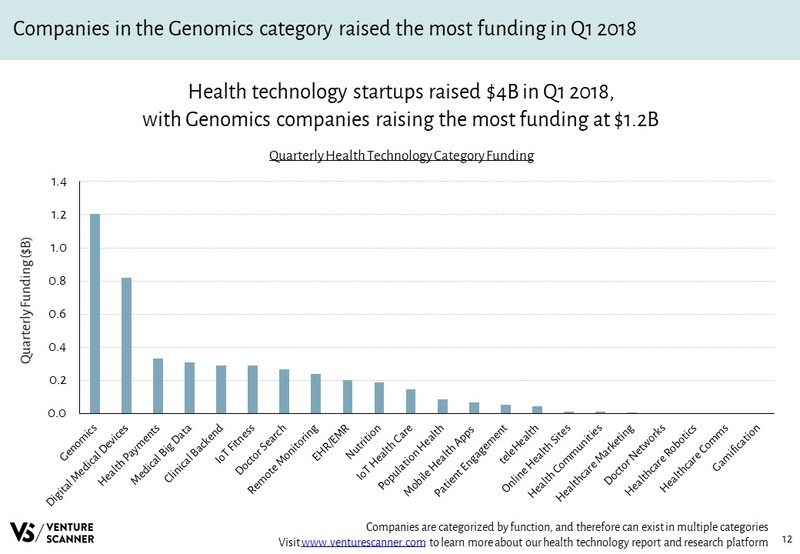 Health Technology Quarterly Category Funding