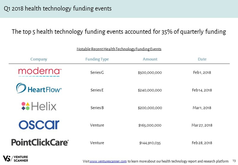 Health Technology Recent Funding Events
