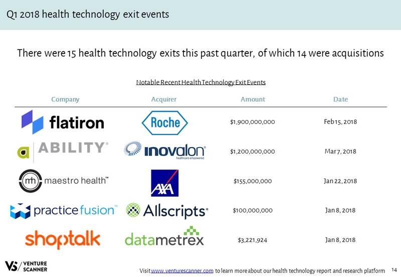 Health Technology Recent Acquisition Events