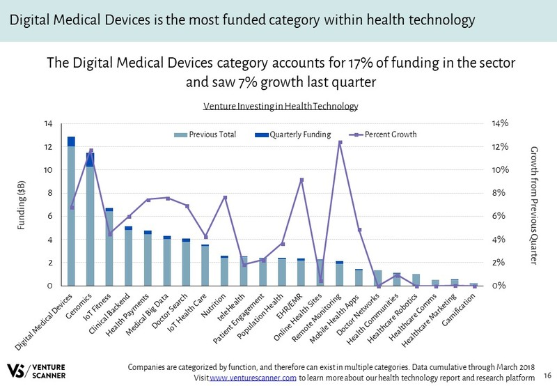 Health Technology Venture Investing