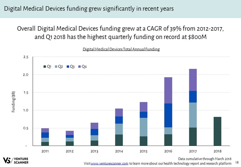 Digital Medical Devices Annual Funding Amounts