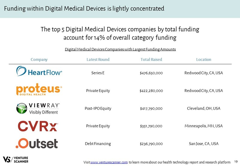 Digital Medical Devices Companies with Largest Funding Amounts