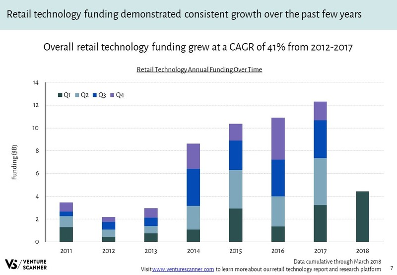 Retail Technology Annual Funding Over Time