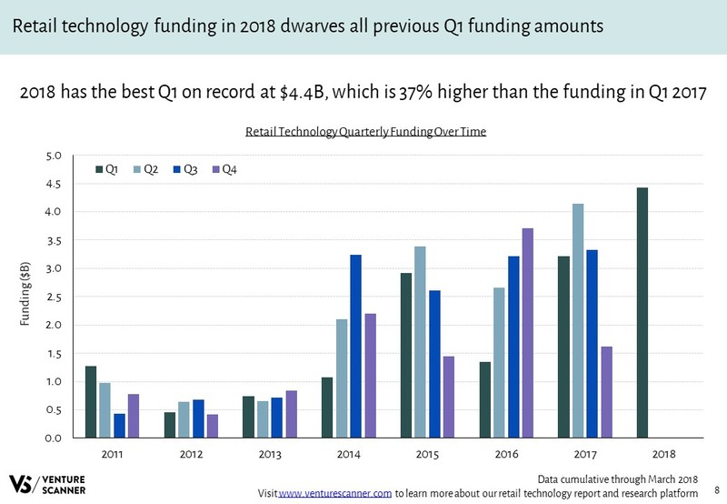 Retail Technology Quarterly Funding Over Time