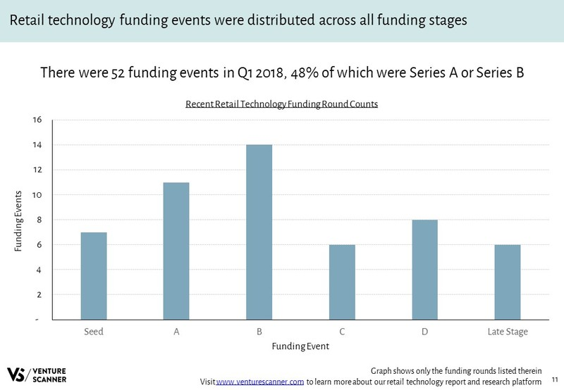 Retail Technology Funding Round Counts