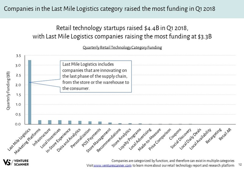 Retail Technology Quarterly Category Funding