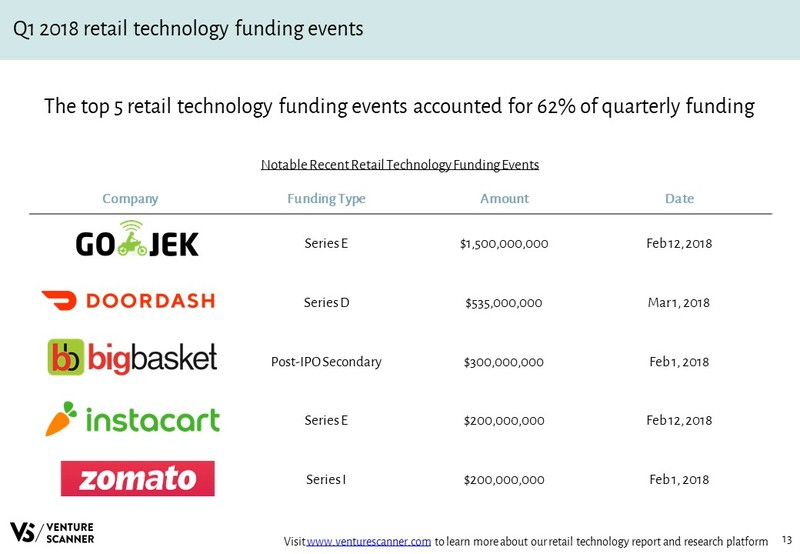 Retail Technology Recent Funding Events