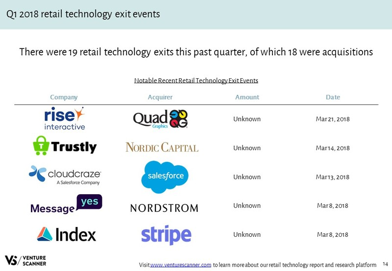 Retail Technology Recent Acquisition Events