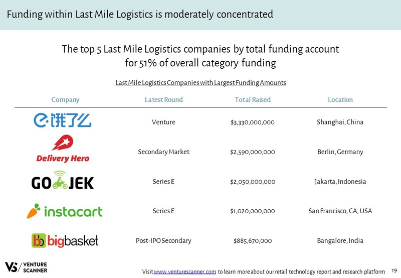 Last Mile Logistics Companies with Largest Funding Amounts