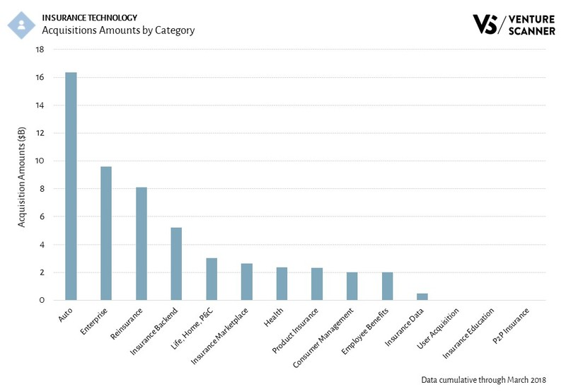 Insurance Technology Acquisition Amounts by Category