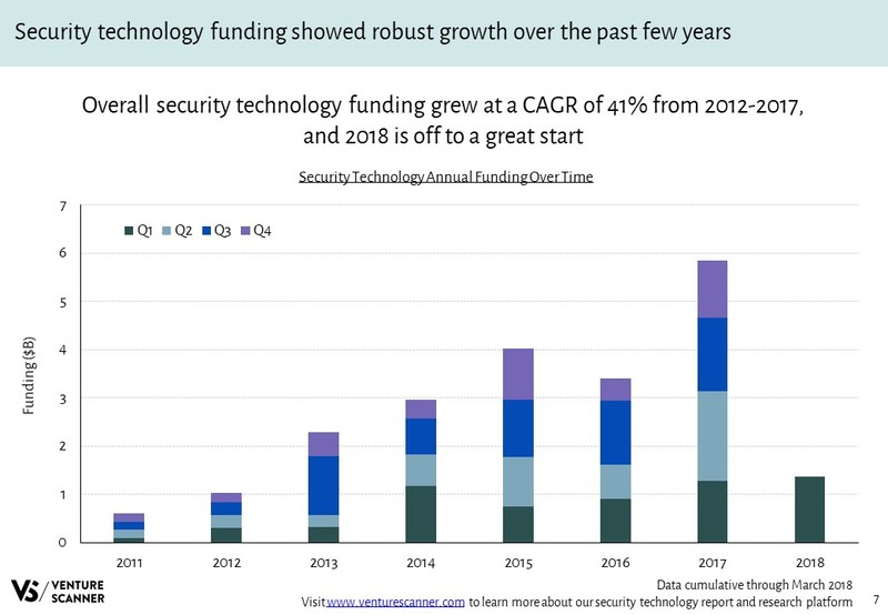 Security Technology Annual Funding Over Time