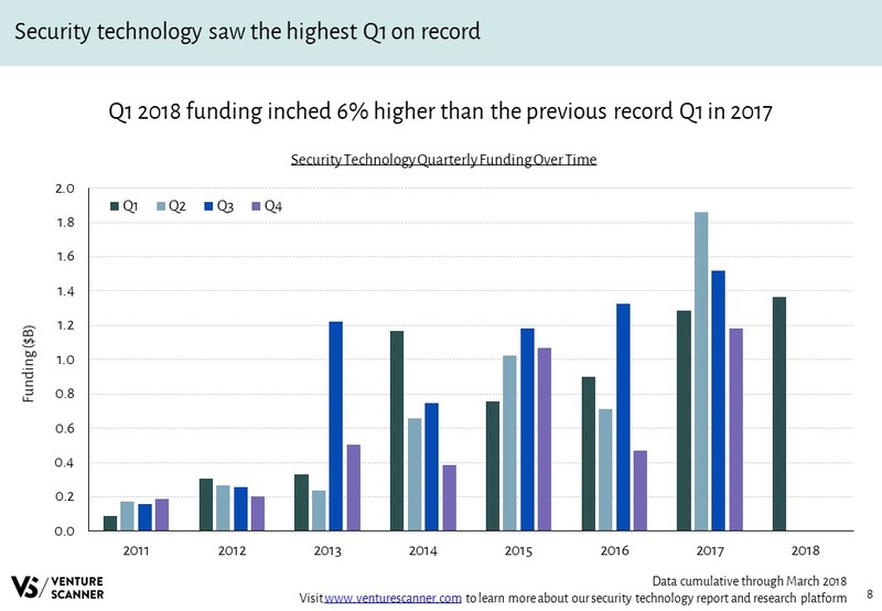 Security Technology Quarterly Funding Over Time