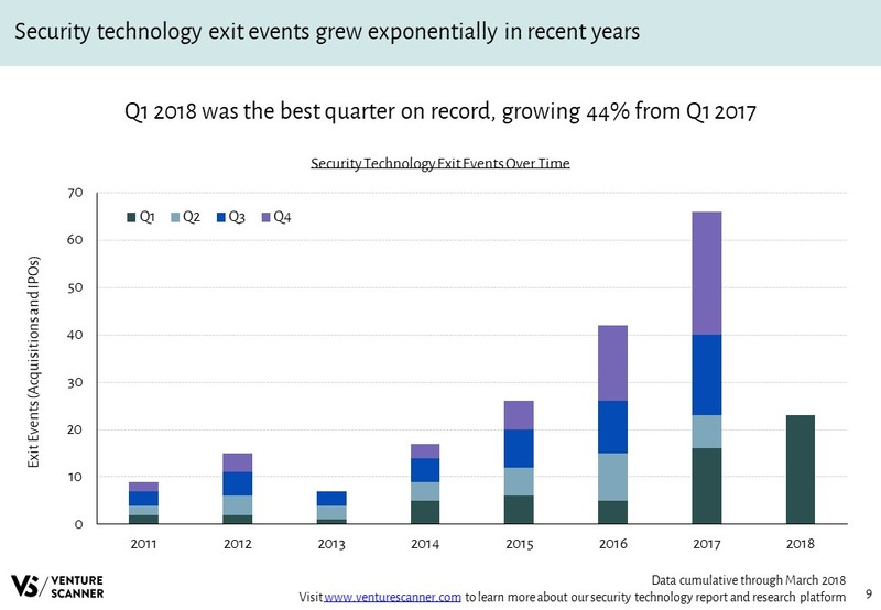 Security Technology Exit Events Over Time